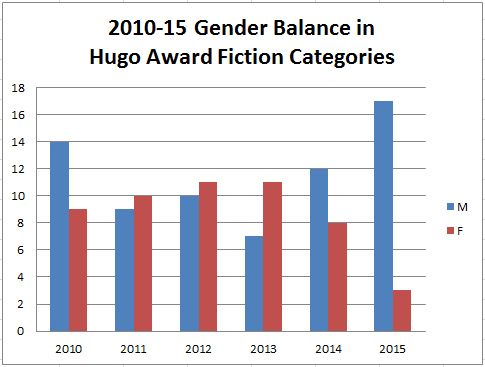 Gender Balance in Hugo Fiction Nominees