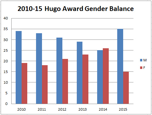 Hugo Gender Balance (Total)