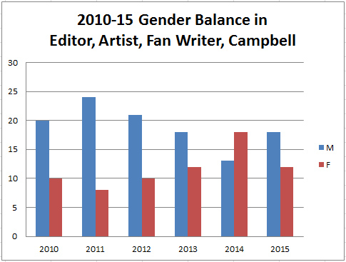 Gender Balance in Hugo Nominees