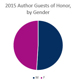Pie Chart - 2015 Guests of Honor, by Gender