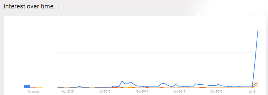 * Lives Matter Google Trends