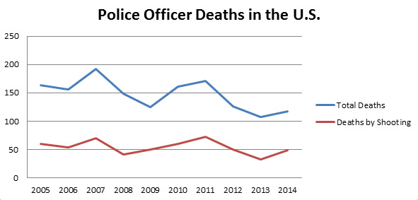 Data on Police Deaths