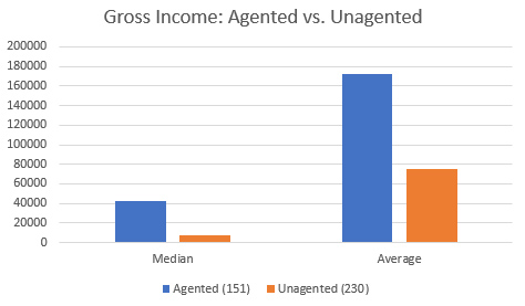 2016 Income: Agented vs. Unagented