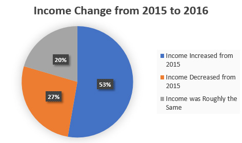 Income Change Pie Chart