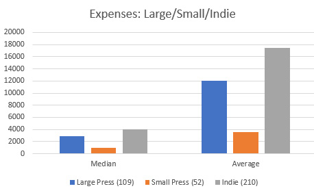 Median and Average Expenses