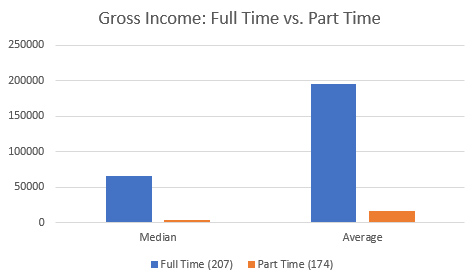 2016 Income: Full-Time vs. Part-Time