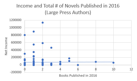 Large Press Authors Income - Outlier Removed