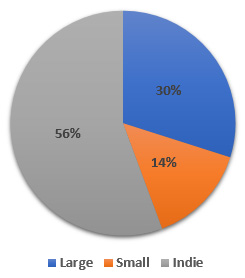 Pie Chart: Large/Small/Indie