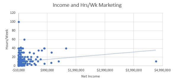 Marketing and Net Income