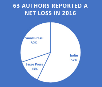 Authors Reporting Net Losses