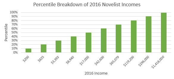2016 Novelist Income Percentile - Graph