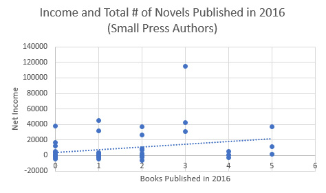 Small Press Authors Income - Outlier Removed