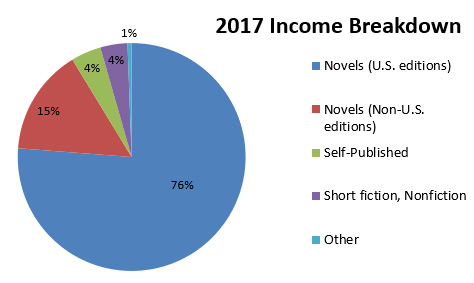 Breakdown of 2017 income