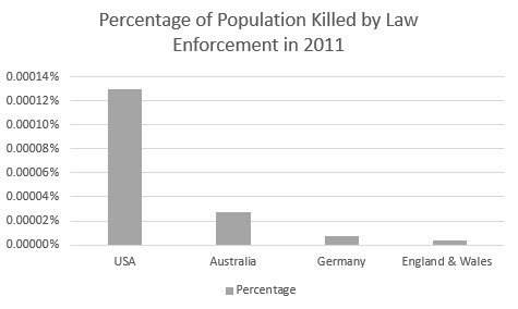 Comparison of People Killed by Law Enforcement
