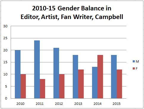 Hugo Gender Balance