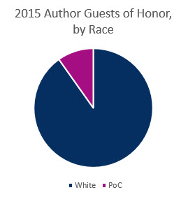 Pie Chart - 2015 Guests of Honor, by Race