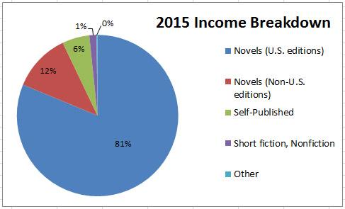 Pie Chart: 2015 Income Breakdown