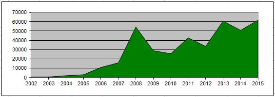 Annual Income Trend Graph