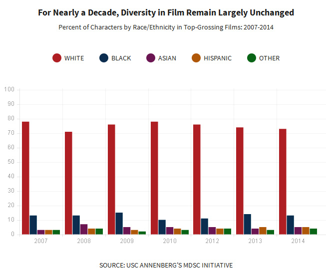 Diversity in Film Graph