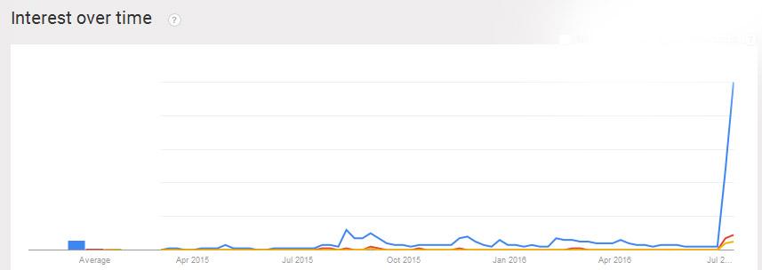* Lives Matter Google Trends