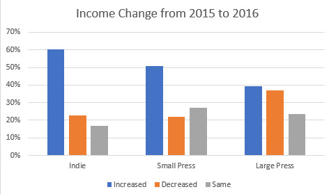 Income Change by Author Type