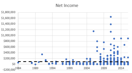 Income vs. Year of First Book