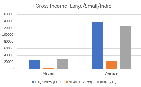 Median and Average Incomes