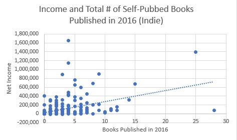 Indie Author Self-Pub Totals