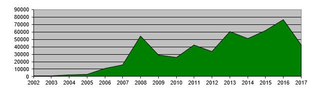 Annual Income Graph
