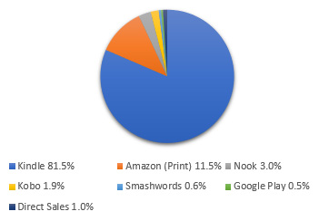 Imprinted Sales Pie Chart