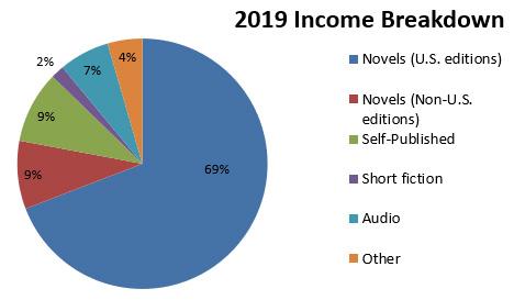 2019 Income Breakdown