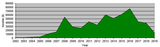 Annual Income, 2002-2019